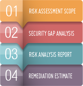 Take a HIPAA Risk Assessment Today